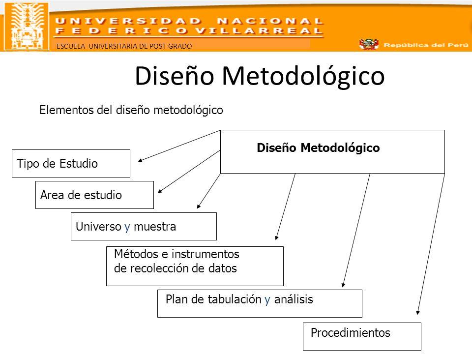 ESCUELA UNIVERSITARIA DE POST GRADO Diseño Metodológico Tipo de estudio en la investigación Estudios exploratorios, se efectúan, normalmente cuando el objetivo es examinar un tema o problema de investigación poco estudiado o que no ha sido abordado antes.