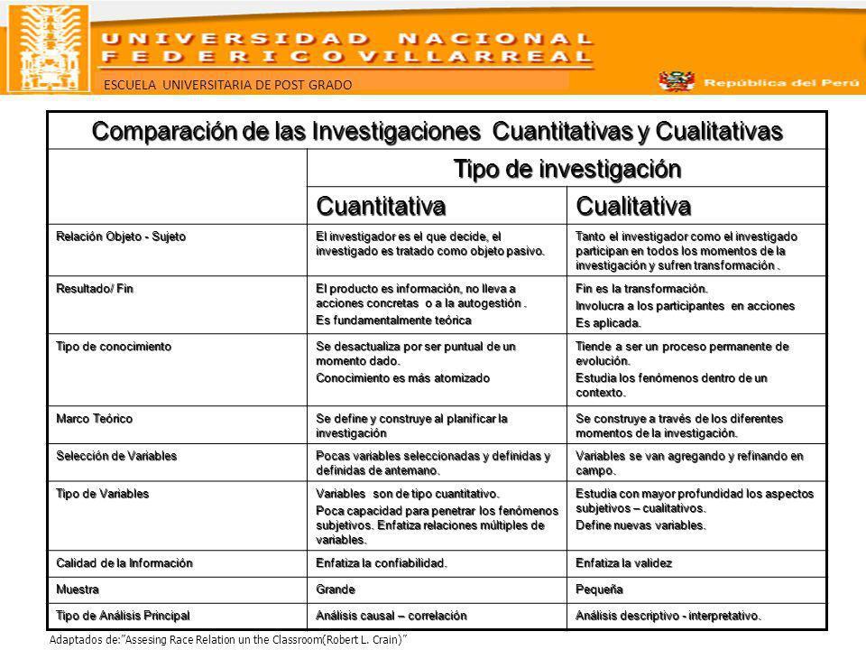 ESCUELA UNIVERSITARIA DE POST GRADO Comparación de las Investigaciones Cuantitativas y Cualitativas Tipo de investigación CuantitativaCualitativa Rela