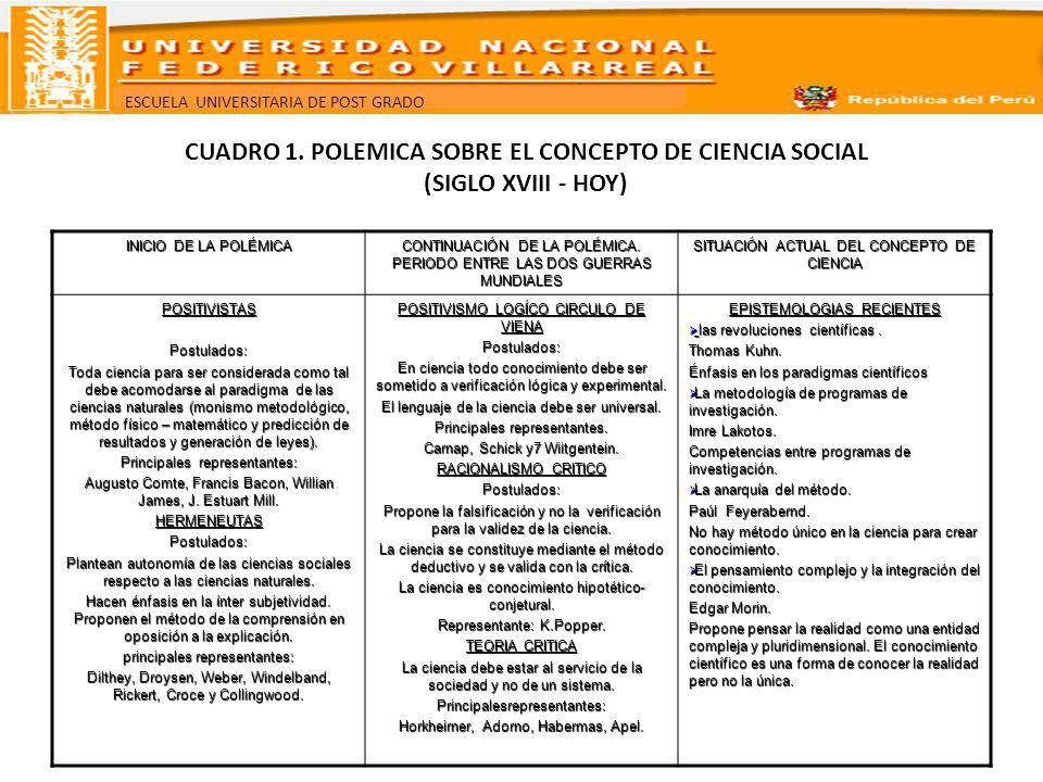 ESCUELA UNIVERSITARIA DE POST GRADO CUADRO 1. POLEMICA SOBRE EL CONCEPTO DE CIENCIA SOCIAL (SIGLO XVIII - HOY) INICIO DE LA POLÉMICA CONTINUACIÓN DE L