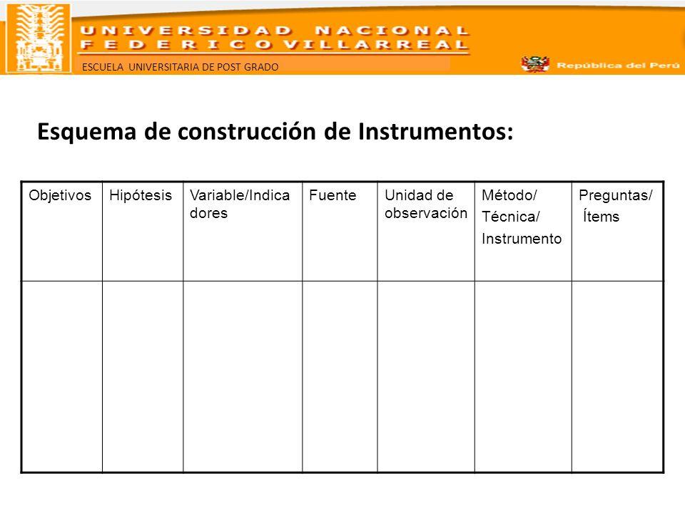 ESCUELA UNIVERSITARIA DE POST GRADO Esquema de construcción de Instrumentos: ObjetivosHipótesisVariable/Indica dores FuenteUnidad de observación Métod