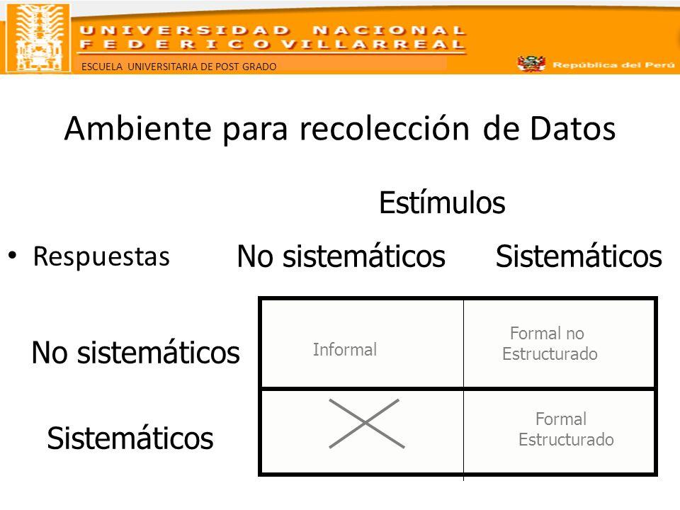 ESCUELA UNIVERSITARIA DE POST GRADO Ambiente para recolección de Datos Respuestas Estímulos No sistemáticosSistemáticos No sistemáticos Sistemáticos I