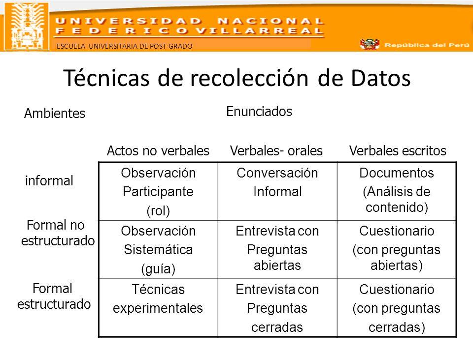 ESCUELA UNIVERSITARIA DE POST GRADO Técnicas de recolección de Datos Ambientes Enunciados informal Formal no estructurado Formal estructurado Actos no
