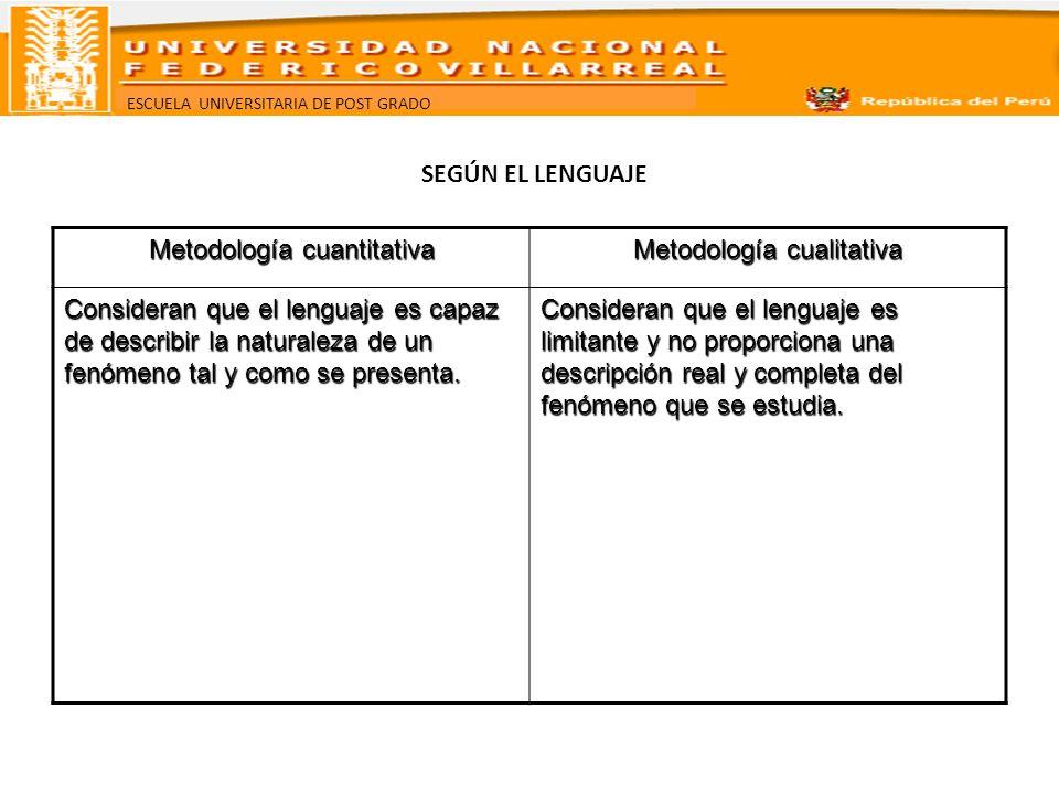 ESCUELA UNIVERSITARIA DE POST GRADO SEGÚN EL LENGUAJE Metodología cuantitativa Metodología cualitativa Consideran que el lenguaje es capaz de describi