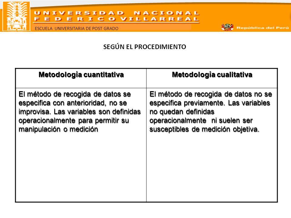 ESCUELA UNIVERSITARIA DE POST GRADO SEGÚN EL PROCEDIMIENTO Metodología cuantitativa Metodología cualitativa El método de recogida de datos se especifi
