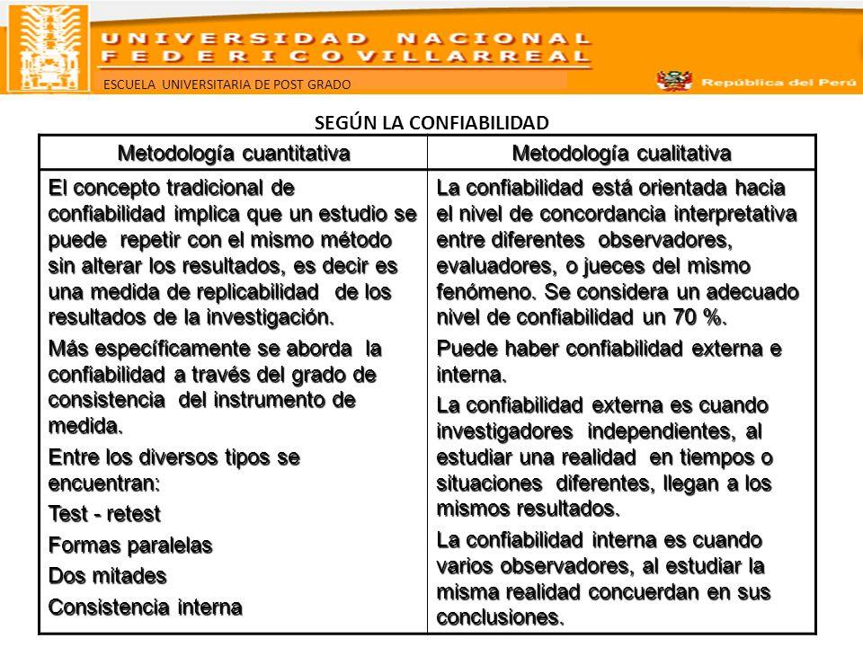 ESCUELA UNIVERSITARIA DE POST GRADO SEGÚN LA CONFIABILIDAD Metodología cuantitativa Metodología cualitativa El concepto tradicional de confiabilidad i