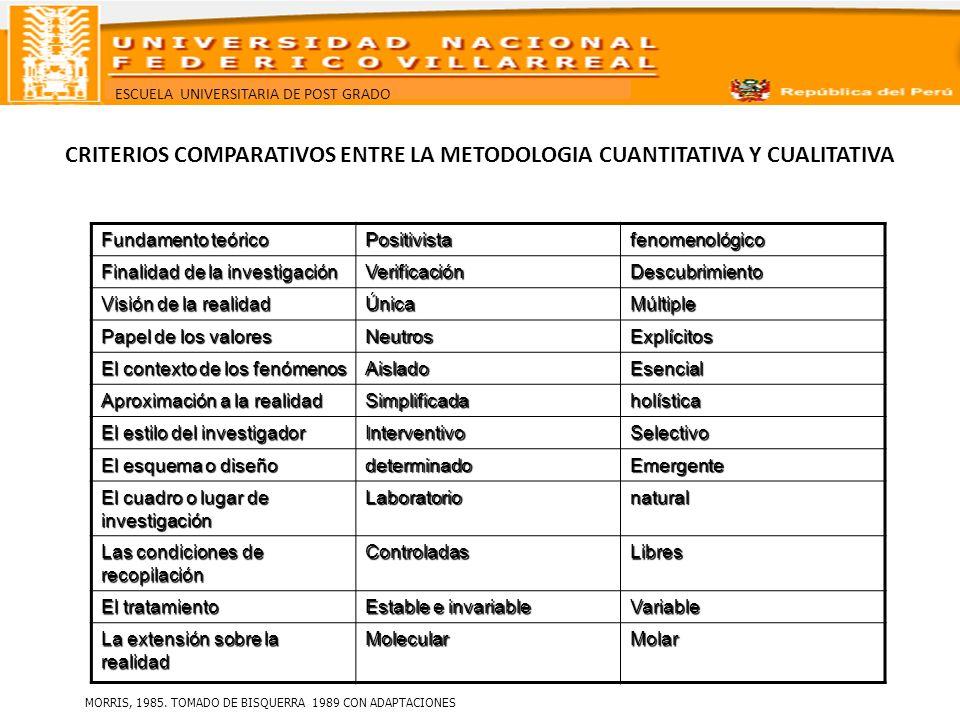 ESCUELA UNIVERSITARIA DE POST GRADO CRITERIOS COMPARATIVOS ENTRE LA METODOLOGIA CUANTITATIVA Y CUALITATIVA Fundamento teórico Positivistafenomenológic