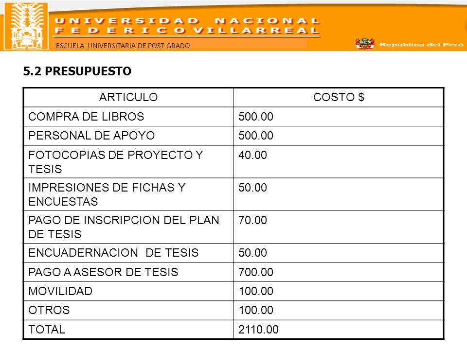 ESCUELA UNIVERSITARIA DE POST GRADO ARTICULOCOSTO $ COMPRA DE LIBROS500.00 PERSONAL DE APOYO500.00 FOTOCOPIAS DE PROYECTO Y TESIS 40.00 IMPRESIONES DE