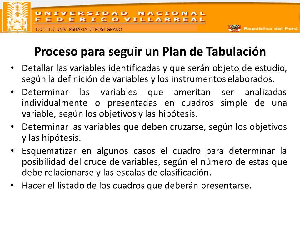 ESCUELA UNIVERSITARIA DE POST GRADO Objetivos Hipótesis Variables Plan de Tabulación Determinar la magnitud de las diarreas y sus características.