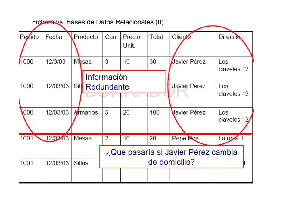 FICHERO MAESTRO: CLIENTES FICHERO MOVIMIENTO: PEDIDOS Saldo 250 FICHERO HISTÓRICO: PEDIDOS 2005 AÑO EN CURSO Cod postalLocalidadProvincia 11001Cádiz 11002Cádiz 11100San FernandoCádiz FICHERO DE CONSTANTES