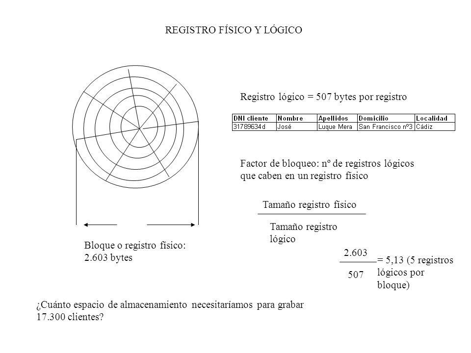 Bloque o registro físico: 2.603 bytes Registro lógico = 507 bytes por registro Factor de bloqueo: nº de registros lógicos que caben en un registro fís