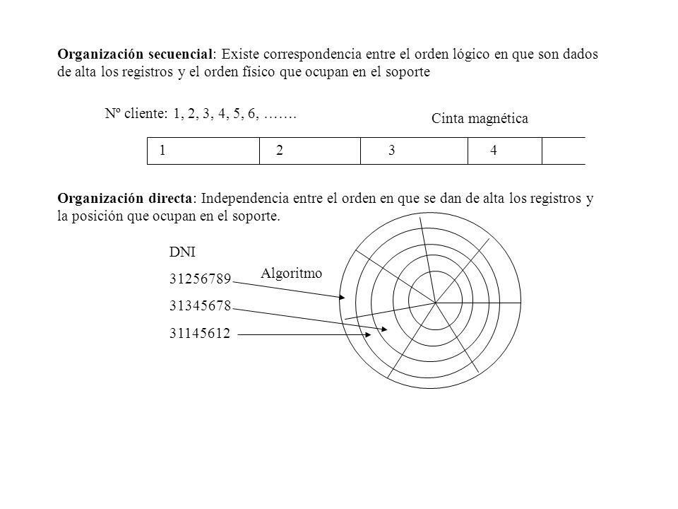 Organización secuencial: Existe correspondencia entre el orden lógico en que son dados de alta los registros y el orden físico que ocupan en el soport