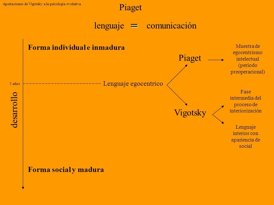 Aportaciones de Vigotsky a la psicología evolutiva Piaget lenguaje Forma individual e inmadura desarrollo Forma social y madura comunicación = Lenguaj