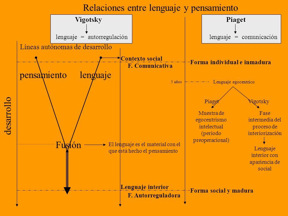 lenguajepensamiento Líneas autónomas de desarrollo desarrollo Fusión El lenguaje es el material con el que está hecho el pensamiento Contexto social F