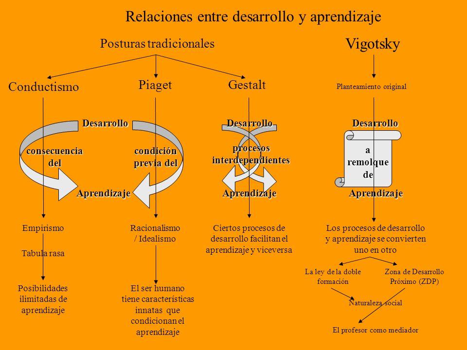 Relaciones entre desarrollo y aprendizaje Posturas tradicionales Planteamiento original Conductismo Piaget Aprendizaje Empirismo Tabula rasa Posibilid