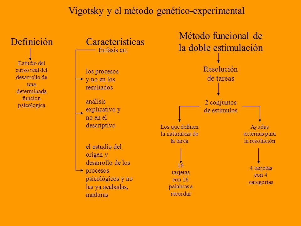Vigotsky y el método genético-experimental Definición Estudio del curso real del desarrollo de una determinada función psicológica Características los