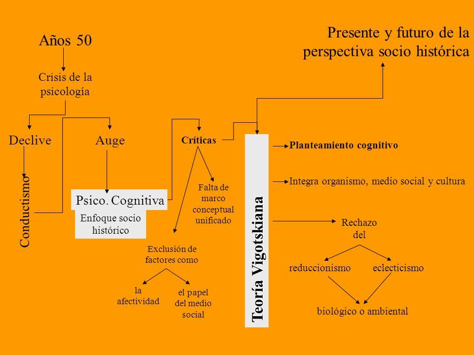 Presente y futuro de la perspectiva socio histórica Años 50 Crisis de la psicología Conductismo Psico. Cognitiva Enfoque socio histórico DecliveAuge C