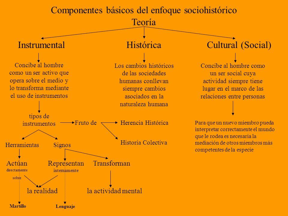 Componentes básicos del enfoque sociohistórico Teoría InstrumentalHistóricaCultural (Social) Concibe al hombre como un ser activo que opera sobre el m