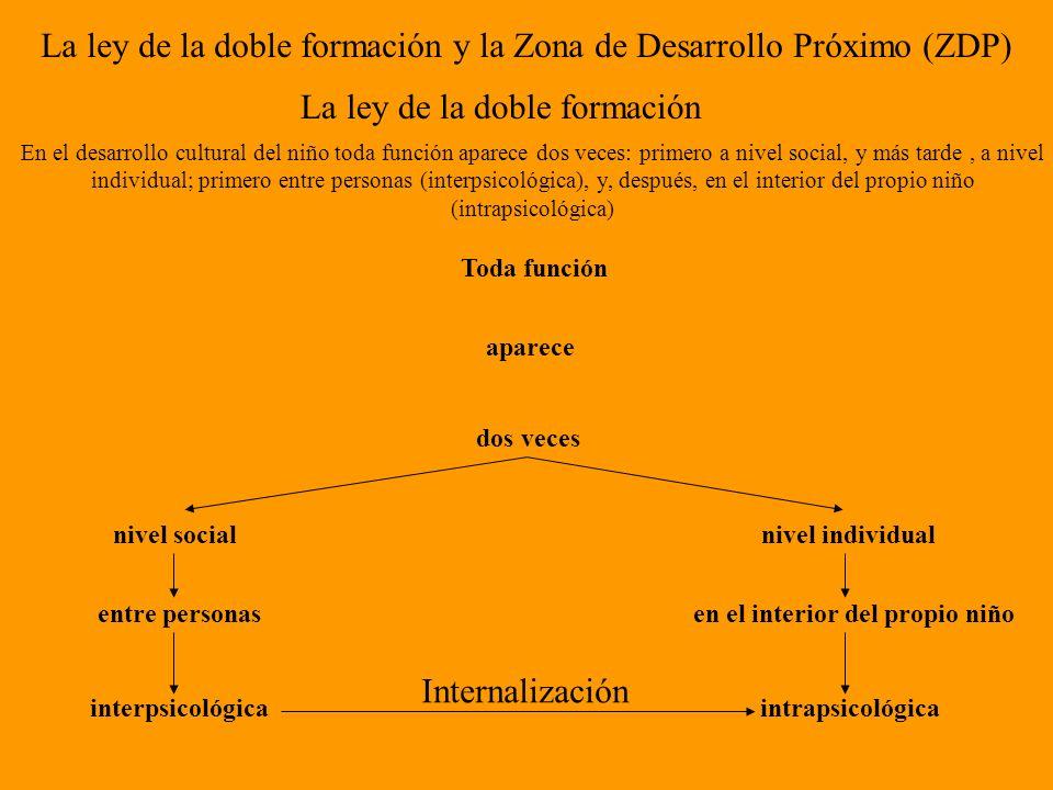 La ley de la doble formación y la Zona de Desarrollo Próximo (ZDP) La ley de la doble formación En el desarrollo cultural del niño toda función aparec