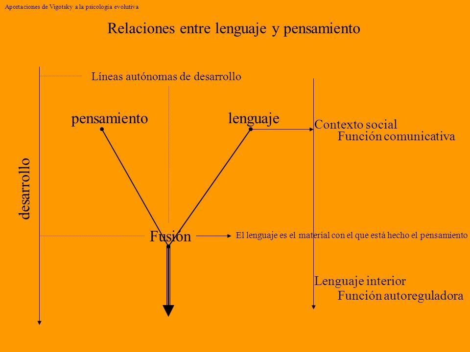 Aportaciones de Vigotsky a la psicología evolutiva Relaciones entre lenguaje y pensamiento lenguajepensamiento Líneas autónomas de desarrollo desarrol