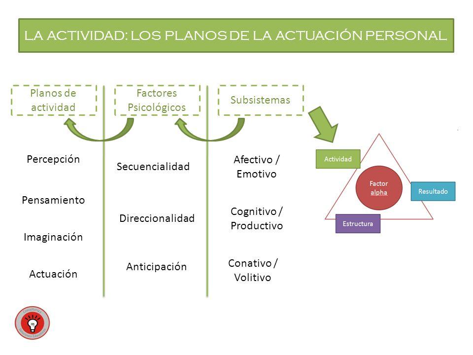 LA ACTIVIDAD: LOS PLANOS DE LA ACTUACIÓN PERSONAL Subsistemas Planos de actividad Factores Psicológicos Afectivo / Emotivo Cognitivo / Productivo Conativo / Volitivo Secuencialidad Direccionalidad Anticipación Percepción Imaginación Actuación Pensamiento