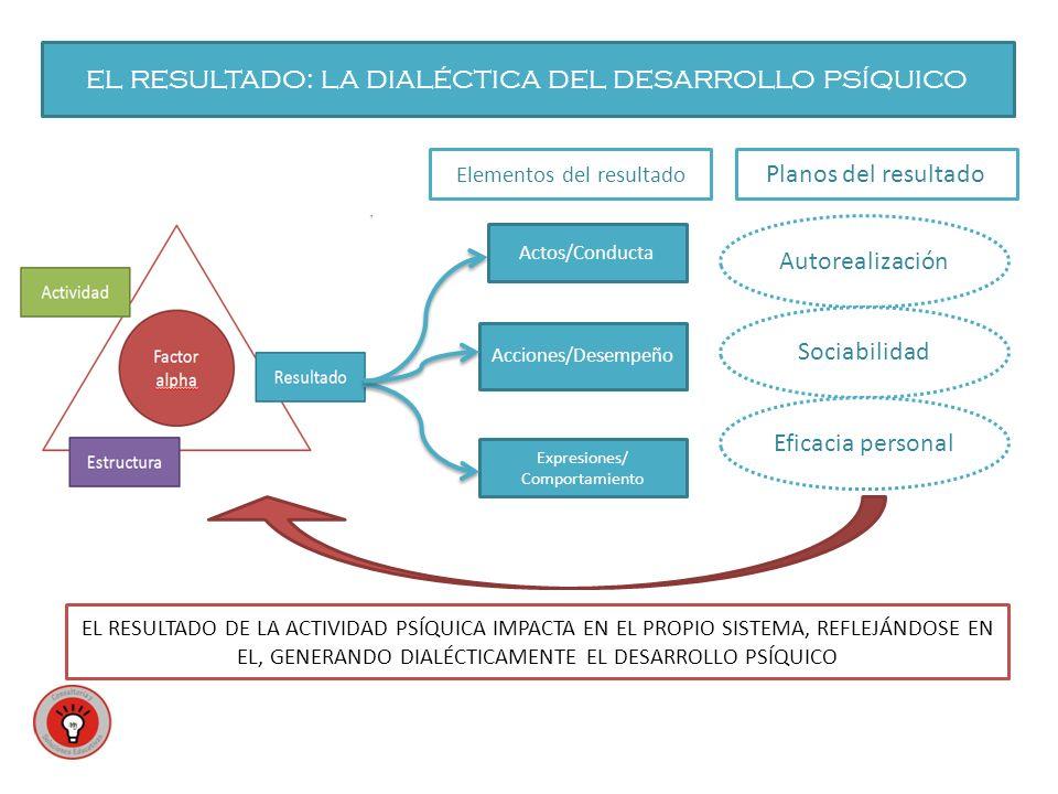 EL RESULTADO: LA DIALÉCTICA DEL DESARROLLO PSÍQUICO Actos/Conducta Expresiones/ Comportamiento Acciones/Desempeño EL RESULTADO DE LA ACTIVIDAD PSÍQUICA IMPACTA EN EL PROPIO SISTEMA, REFLEJÁNDOSE EN EL, GENERANDO DIALÉCTICAMENTE EL DESARROLLO PSÍQUICO Autorealización Sociabilidad Eficacia personal Elementos del resultado Planos del resultado