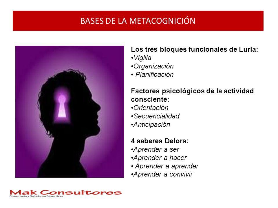 BASES DE LA METACOGNICIÓN Los tres bloques funcionales de Luria: Vigilia Organización Planificación Factores psicológicos de la actividad consciente: