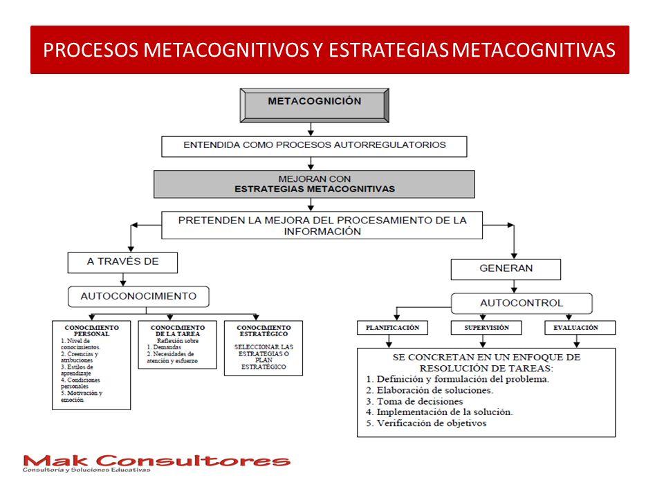 PROCESOS METACOGNITIVOS Y ESTRATEGIAS METACOGNITIVAS