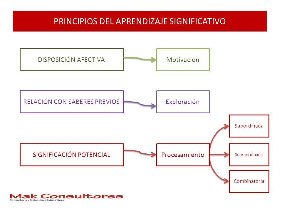 PRINCIPIOS DEL APRENDIZAJE SIGNIFICATIVO SIGNIFICACIÓN POTENCIAL DISPOSICIÓN AFECTIVA RELACIÓN CON SABERES PREVIOS Subordinada Combinatoria Supraordin