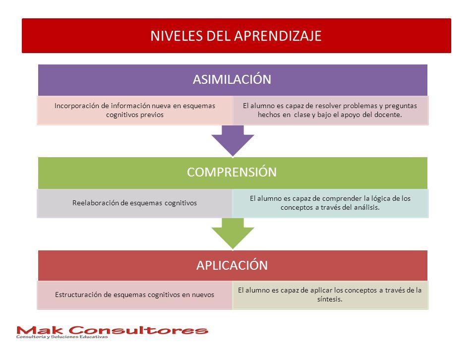 NIVELES DEL APRENDIZAJE APLICACIÓN Estructuración de esquemas cognitivos en nuevos El alumno es capaz de aplicar los conceptos a través de la síntesis