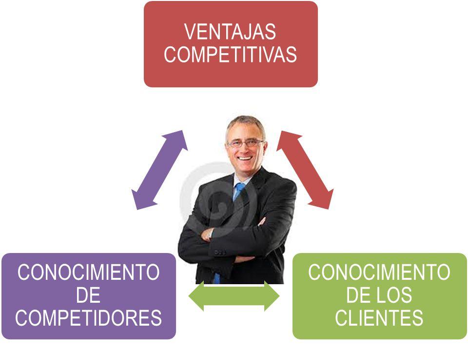 VENTAJAS COMPETITIVAS CONOCIMIENTO DE LOS CLIENTES CONOCIMIENTO DE COMPETIDORES