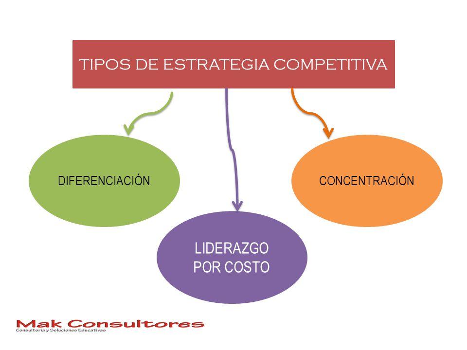 TIPOS DE ESTRATEGIA COMPETITIVA DIFERENCIACIÓNCONCENTRACIÓN LIDERAZGO POR COSTO