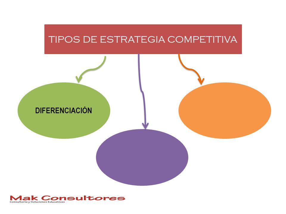TIPOS DE ESTRATEGIA COMPETITIVA DIFERENCIACIÓN