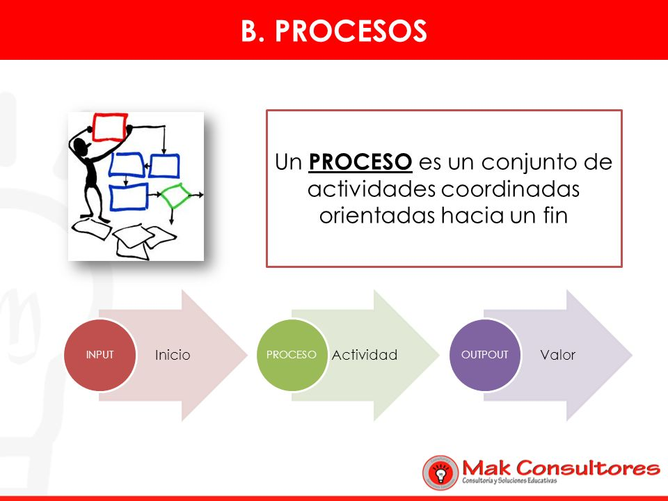 Un PROCESO es un conjunto de actividades coordinadas orientadas hacia un fin Inicio INPUT Actividad PROCESO Valor OUTPOUT B. PROCESOS