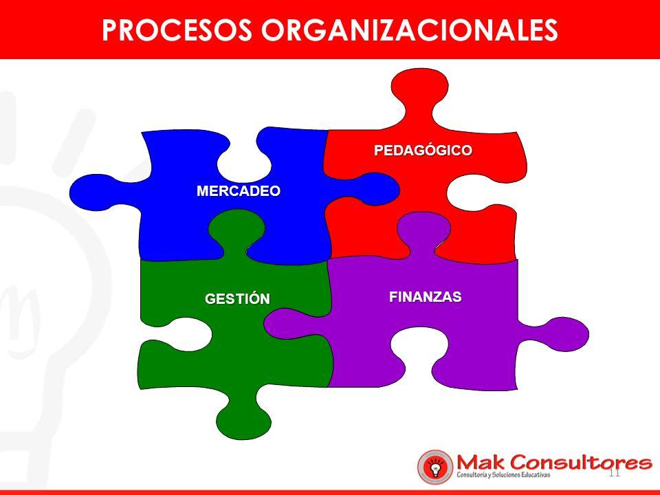 PEDAGÓGICO FINANZAS GESTIÓN MERCADEO 11 PROCESOS ORGANIZACIONALES