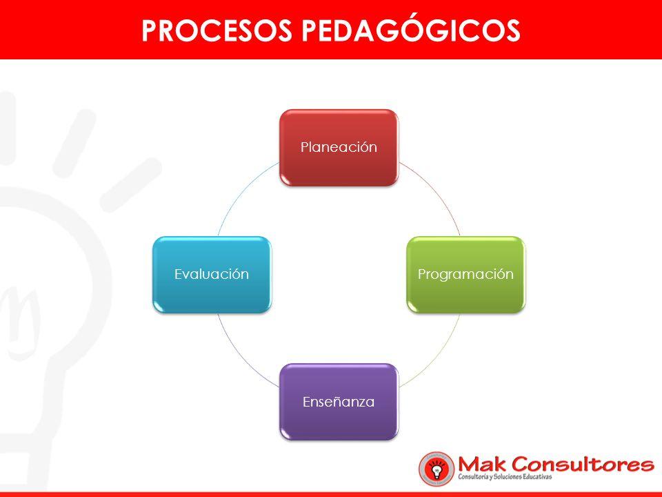 PlaneaciónProgramaciónEnseñanzaEvaluación PROCESOS PEDAGÓGICOS