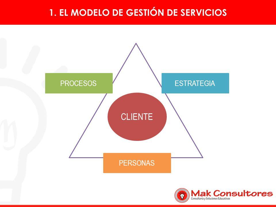 CLIENTE PROCESOS PERSONAS ESTRATEGIA 1. EL MODELO DE GESTIÓN DE SERVICIOS