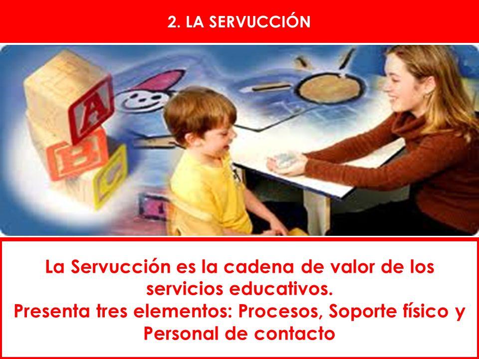 La Servucción es la cadena de valor de los servicios educativos. Presenta tres elementos: Procesos, Soporte físico y Personal de contacto 2. LA SERVUC