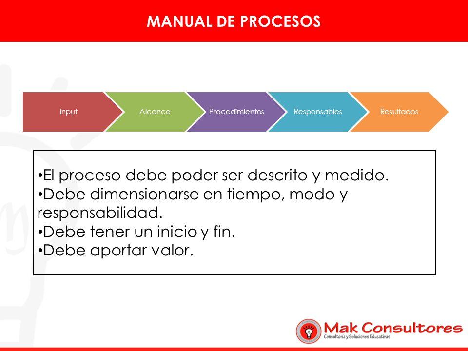 MANUAL DE PROCESOS InputAlcanceProcedimientosResponsablesResultados El proceso debe poder ser descrito y medido. Debe dimensionarse en tiempo, modo y