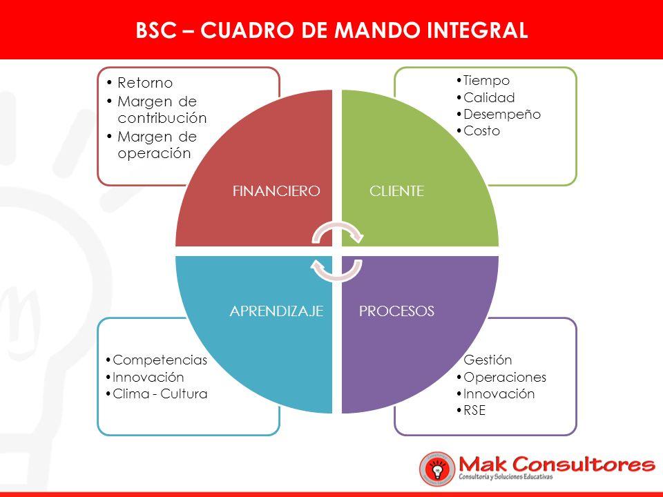 BSC – CUADRO DE MANDO INTEGRAL Gestión Operaciones Innovación RSE Competencias Innovación Clima - Cultura Tiempo Calidad Desempeño Costo Retorno Marge
