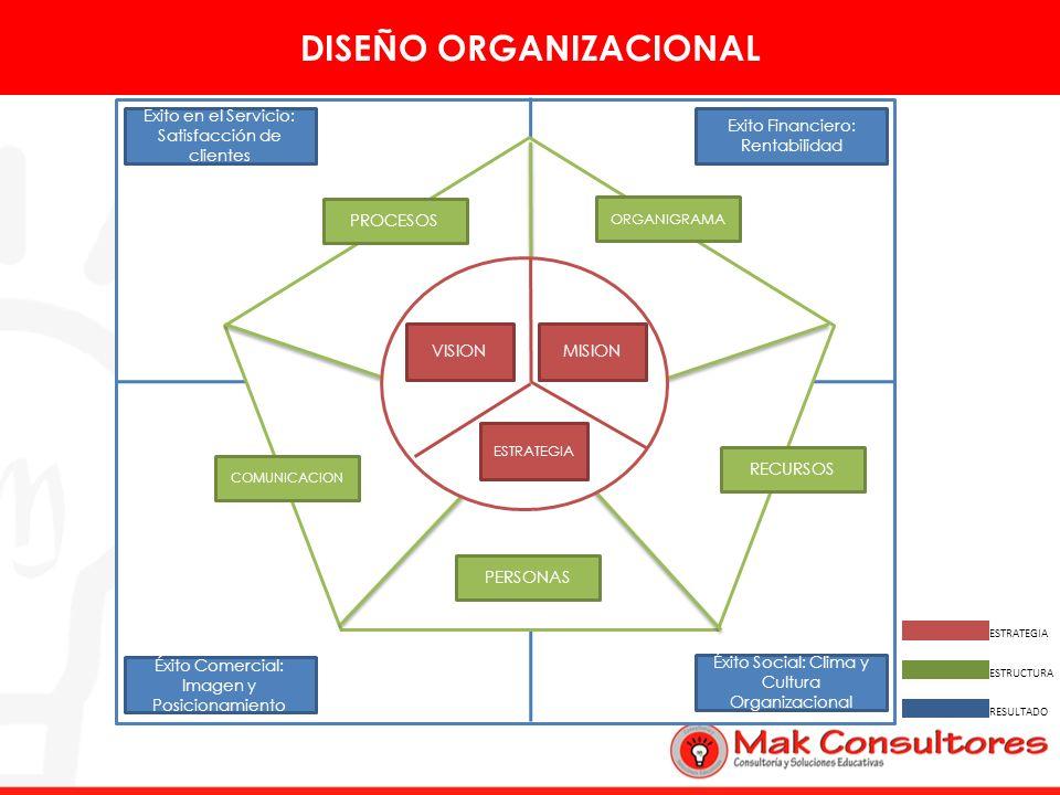 Éxito Social: Clima y Cultura Organizacional Exito en el Servicio: Satisfacción de clientes Éxito Comercial: Imagen y Posicionamiento Exito Financiero