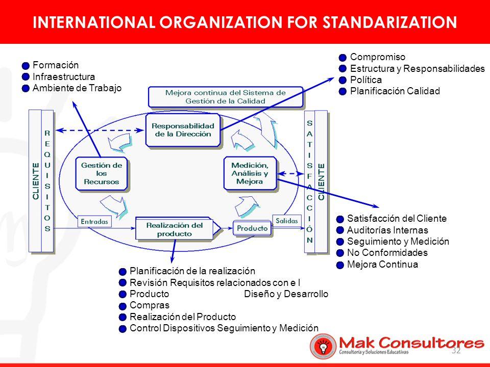 32 Formación Infraestructura Ambiente de Trabajo Planificación de la realización Revisión Requisitos relacionados con e l Producto Diseño y Desarrollo