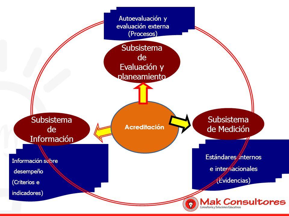 Estándares internos e internacionales (Evidencias) Información sobre desempeño (Criterios e indicadores) Acreditación Subsistema de Evaluación y plane