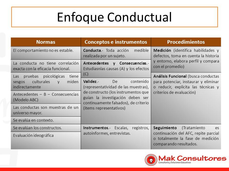 Enfoque Conductual NormasConceptos e instrumentosProcedimientos El comportamiento no es estable.Conducta.- Toda acción medible realizada por un sujeto
