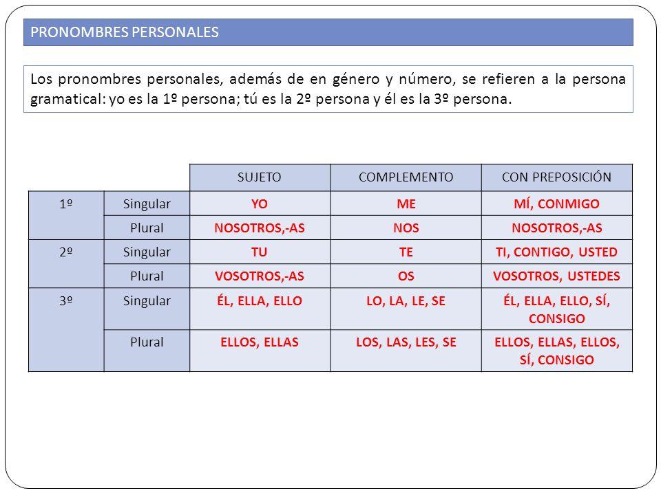 PRONOMBRES PERSONALES SUJETOCOMPLEMENTOCON PREPOSICIÓN 1ºSingularYOMEMÍ, CONMIGO PluralNOSOTROS,-ASNOSNOSOTROS,-AS 2ºSingularTUTETI, CONTIGO, USTED Pl