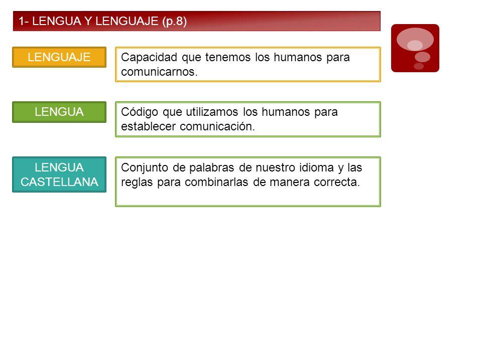 1- LENGUA Y LENGUAJE (p.8) LENGUAJECapacidad que tenemos los humanos para comunicarnos. LENGUACódigo que utilizamos los humanos para establecer comuni