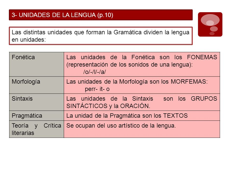 3- UNIDADES DE LA LENGUA (p.10) Las distintas unidades que forman la Gramática dividen la lengua en unidades: FonéticaLas unidades de la Fonética son