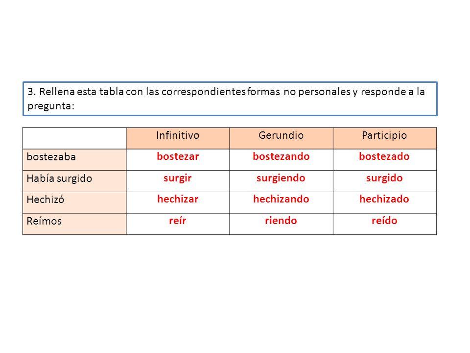 3. Rellena esta tabla con las correspondientes formas no personales y responde a la pregunta: InfinitivoGerundioParticipio bostezababostezarbostezando