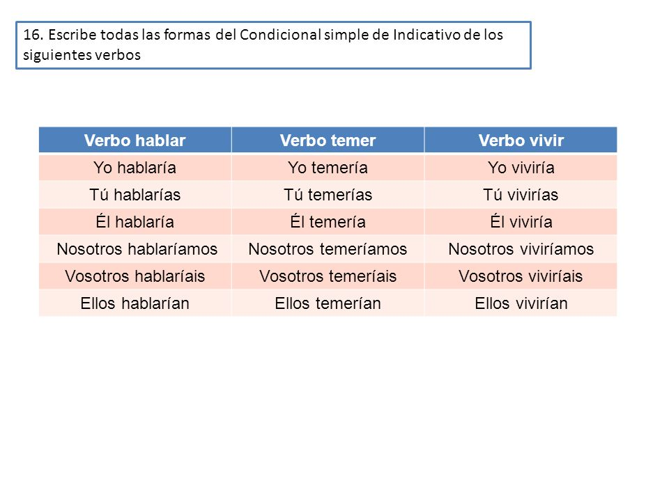 16. Escribe todas las formas del Condicional simple de Indicativo de los siguientes verbos Verbo hablarVerbo temerVerbo vivir Yo hablaríaYo temeríaYo