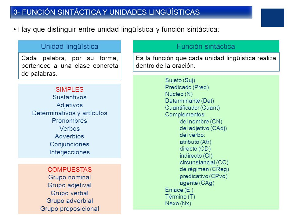 3- FUNCIÓN SINTÁCTICA Y UNIDADES LINGÜÍSTICAS Hay que distinguir entre unidad lingüística y función sintáctica: Unidad lingüística Cada palabra, por s