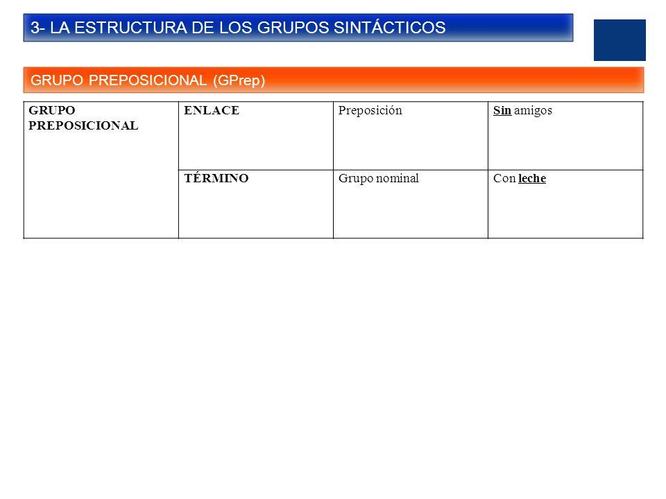 3- LA ESTRUCTURA DE LOS GRUPOS SINTÁCTICOS GRUPO ADJETIVAL (GAdj) GRUPO ADJETIVAL NÚCLEOAdjetivoLa casa vieja (CUANTIFICADOR)AdverbioLa casa más vieja (COMPLEMENTO DEL ADJETIVO) Grupo preposicionalLa casa más vieja de la calle